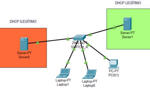 ¿Qué es DHCP Snooping?