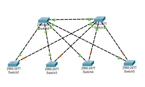 Revisar cambio de topología Spanning Tree